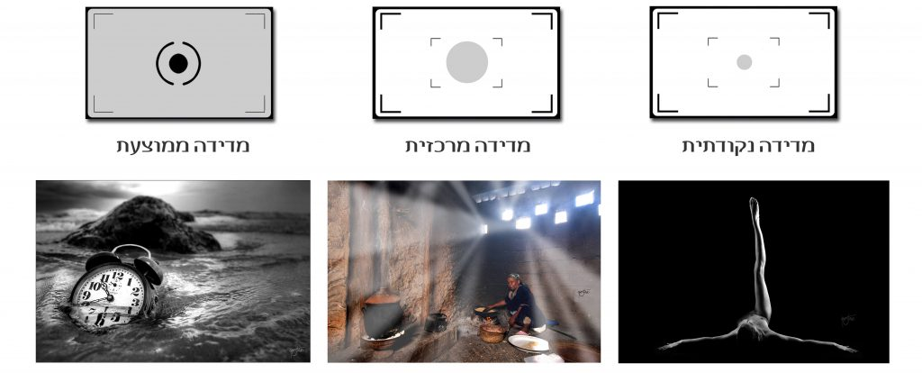 יסודות החשיפה בצילום