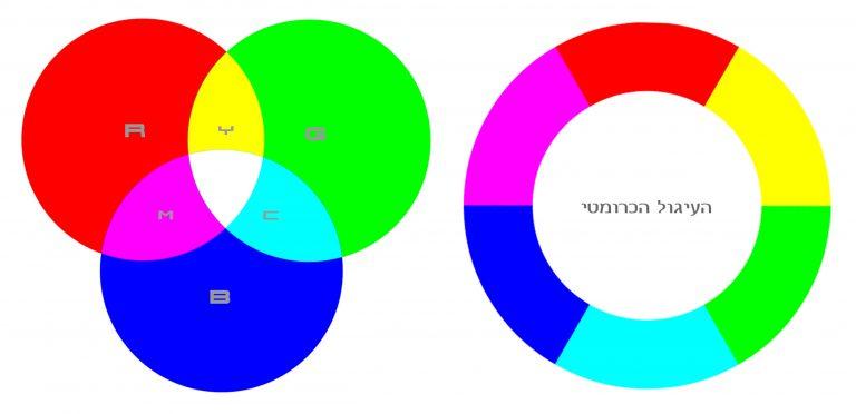 עיגול צבעים כרומטי